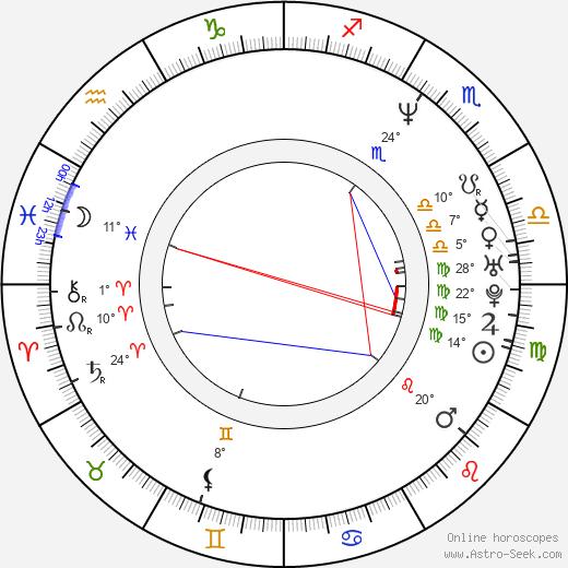 Richard Divizio birth chart, biography, wikipedia 2019, 2020