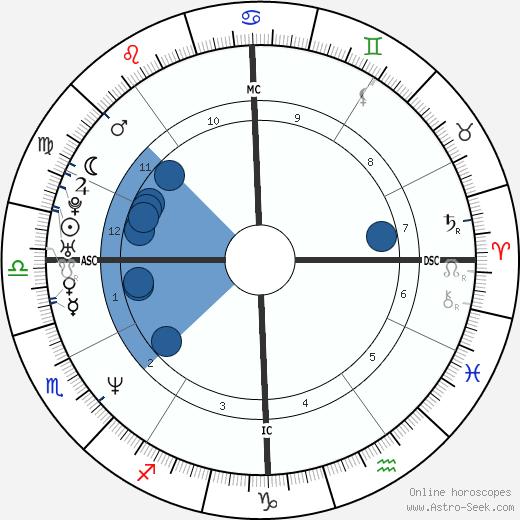 Ricki Lake wikipedia, horoscope, astrology, instagram