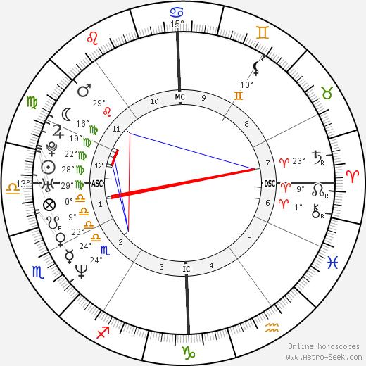 Ricki Lake birth chart, biography, wikipedia 2019, 2020