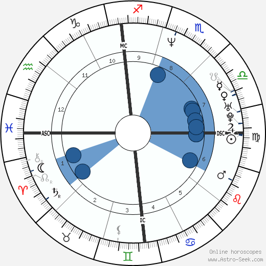 Roberto Di Donna wikipedia, horoscope, astrology, instagram