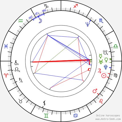Roman Němec astro natal birth chart, Roman Němec horoscope, astrology