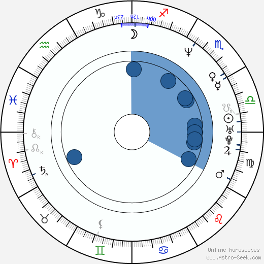 Sidné Anderson wikipedia, horoscope, astrology, instagram