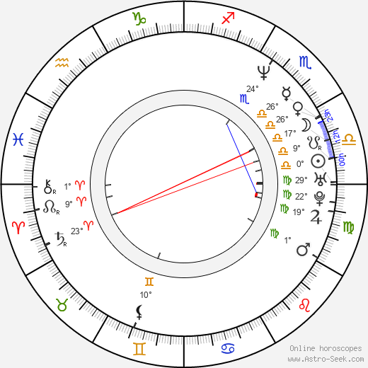 Sydnee Steele birth chart, biography, wikipedia 2019, 2020