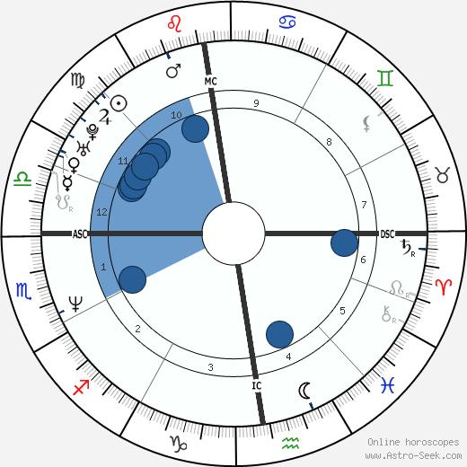 Thomas Levet wikipedia, horoscope, astrology, instagram