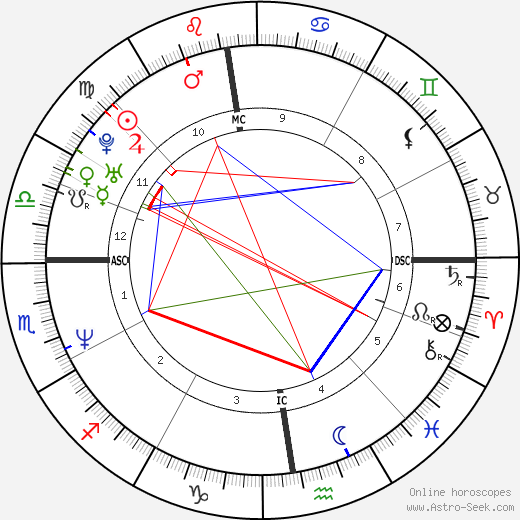 Thomas Levet birth chart, Thomas Levet astro natal horoscope, astrology