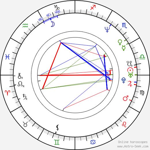 Vanda Hybnerová tema natale, oroscopo, Vanda Hybnerová oroscopi gratuiti, astrologia