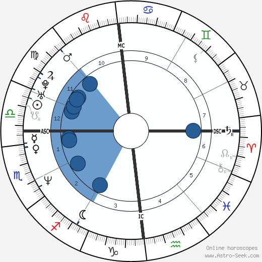 Vanessa Vadim wikipedia, horoscope, astrology, instagram