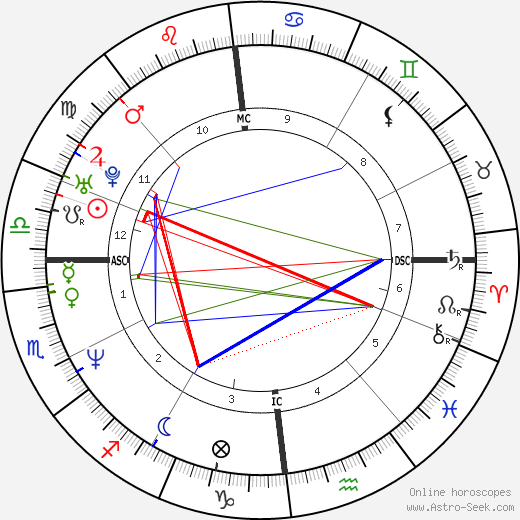 Vanessa Vadim tema natale, oroscopo, Vanessa Vadim oroscopi gratuiti, astrologia