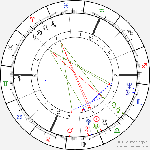 Will Smith astro natal birth chart, Will Smith horoscope, astrology