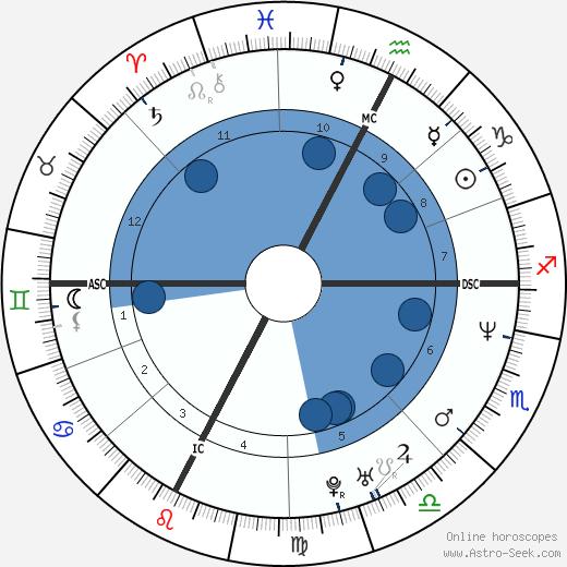 Allessandro Bovo wikipedia, horoscope, astrology, instagram