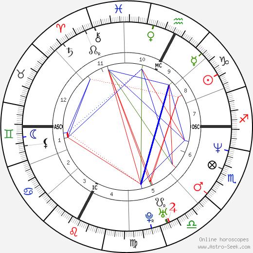 Allessandro Bovo день рождения гороскоп, Allessandro Bovo Натальная карта онлайн