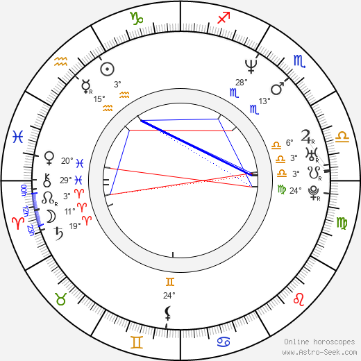 Ariadna Gil birth chart, biography, wikipedia 2019, 2020