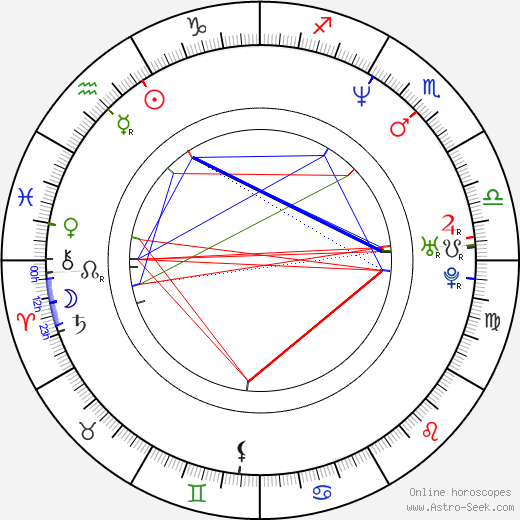 Ariadna Gil birth chart, Ariadna Gil astro natal horoscope, astrology