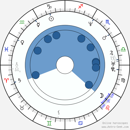 Aron Eisenberg wikipedia, horoscope, astrology, instagram