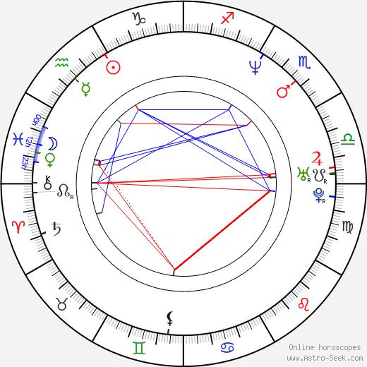 Barbora Lukešová astro natal birth chart, Barbora Lukešová horoscope, astrology