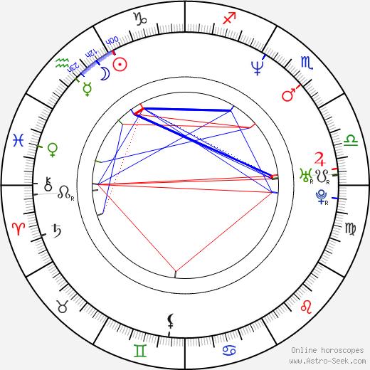 Дейв Батиста Dave Bautista день рождения гороскоп, Dave Bautista Натальная карта онлайн