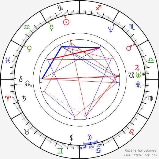 Ben Reding birth chart, Ben Reding astro natal horoscope, astrology