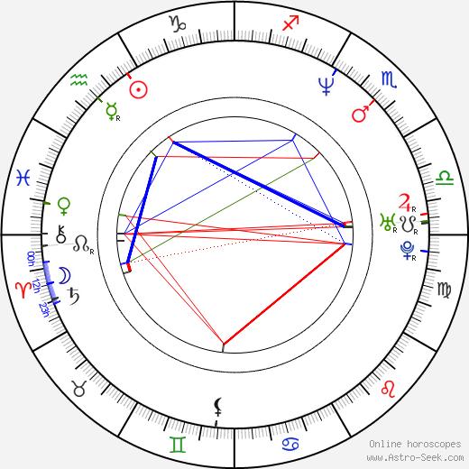 Brendan Shanahan birth chart, Brendan Shanahan astro natal horoscope, astrology