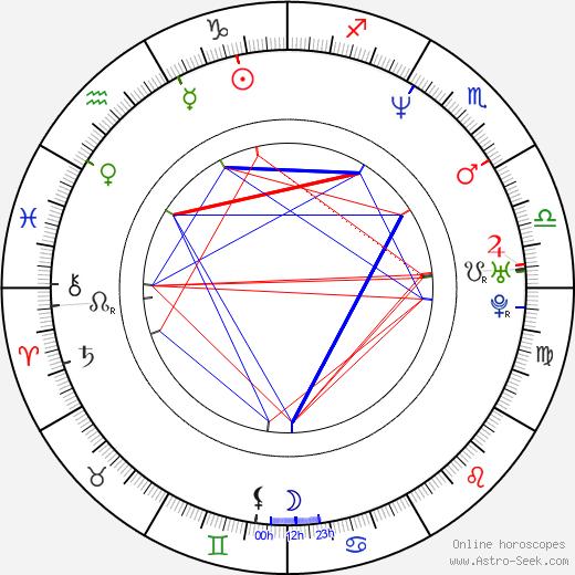 Christy Turlington tema natale, oroscopo, Christy Turlington oroscopi gratuiti, astrologia