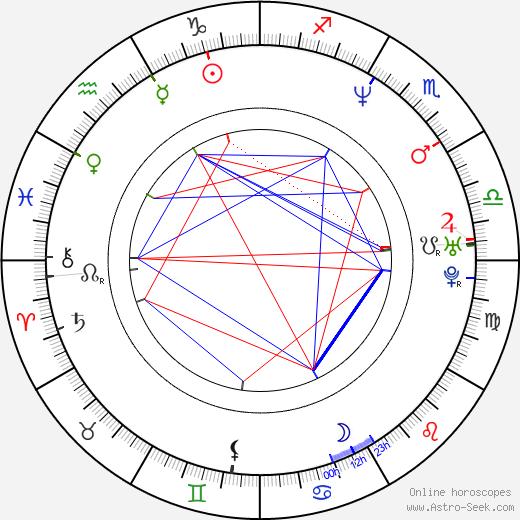 Corie Blount tema natale, oroscopo, Corie Blount oroscopi gratuiti, astrologia