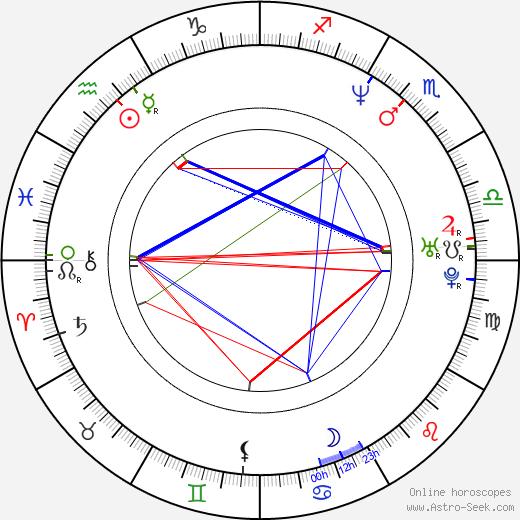 Daniel Moder tema natale, oroscopo, Daniel Moder oroscopi gratuiti, astrologia