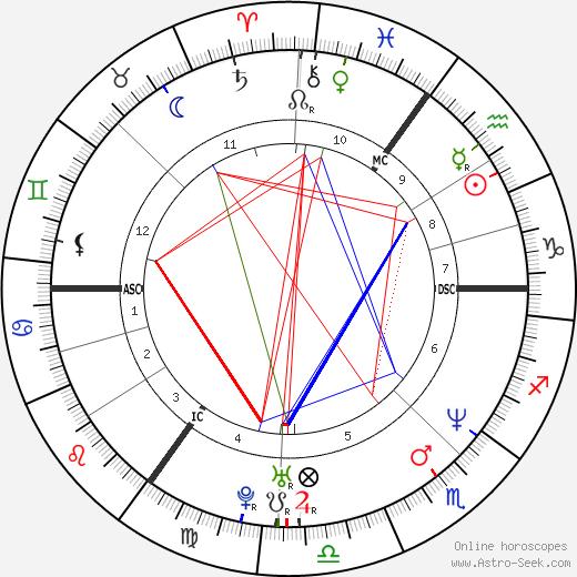 Dave Ingram день рождения гороскоп, Dave Ingram Натальная карта онлайн