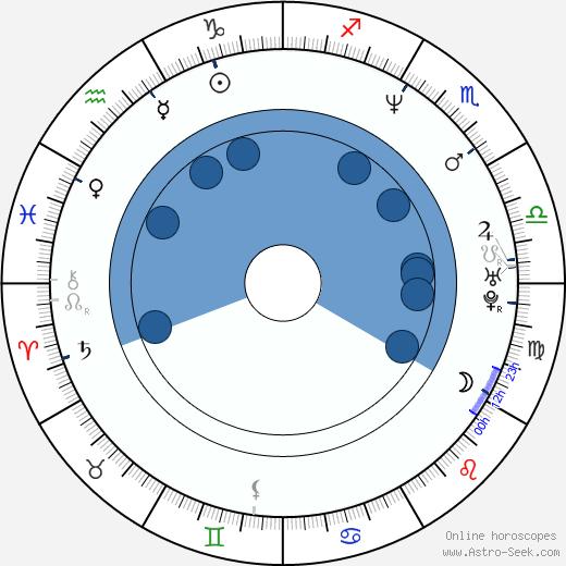 David Yost wikipedia, horoscope, astrology, instagram