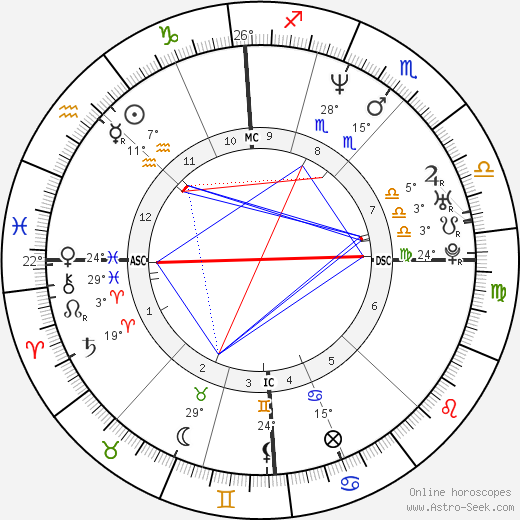 Eliette Abécassis birth chart, biography, wikipedia 2019, 2020