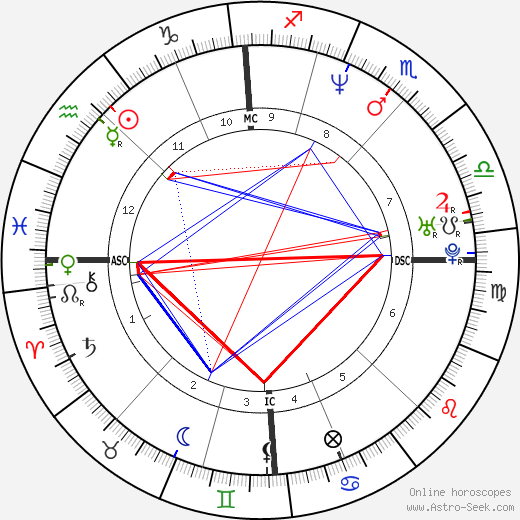 Eliette Abécassis astro natal birth chart, Eliette Abécassis horoscope, astrology