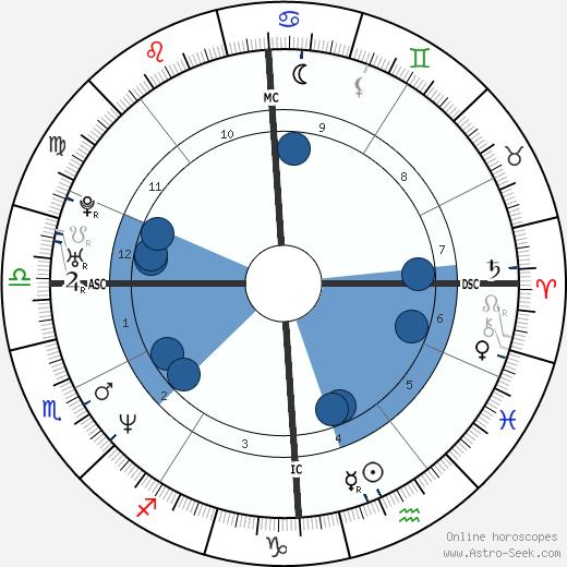 Flavio Anastasia wikipedia, horoscope, astrology, instagram
