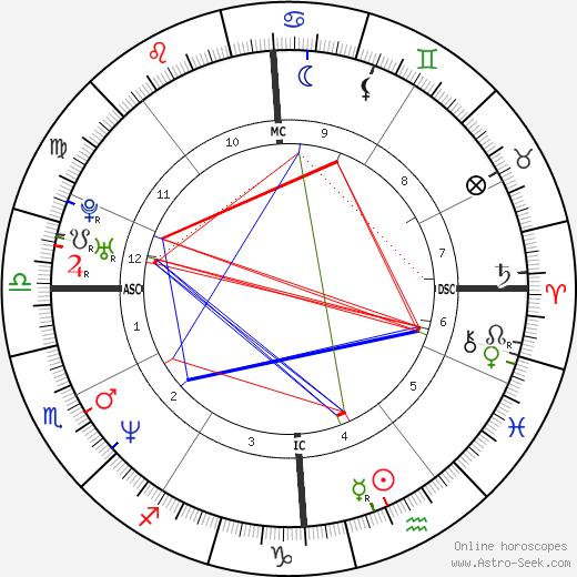 Flavio Anastasia tema natale, oroscopo, Flavio Anastasia oroscopi gratuiti, astrologia