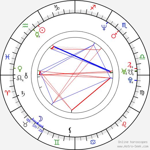 George Tillman Jr. tema natale, oroscopo, George Tillman Jr. oroscopi gratuiti, astrologia