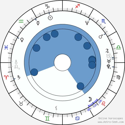 Guy Torry wikipedia, horoscope, astrology, instagram