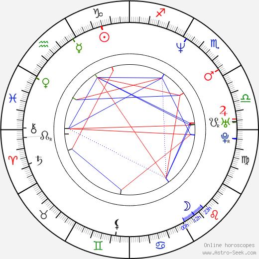 Guy Torry день рождения гороскоп, Guy Torry Натальная карта онлайн