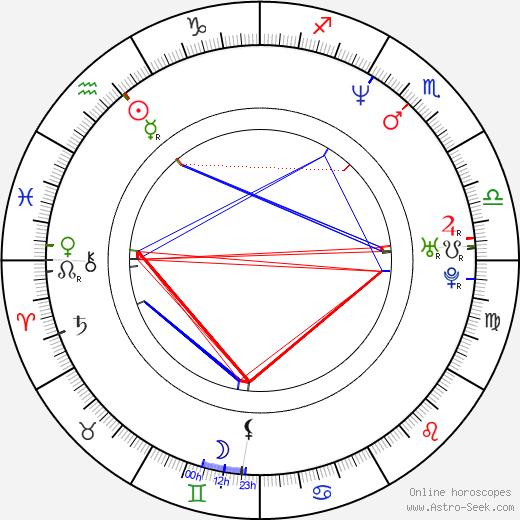 Хайд Hyde день рождения гороскоп, Hyde Натальная карта онлайн