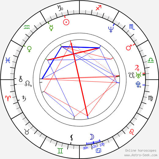 James Carter birth chart, James Carter astro natal horoscope, astrology