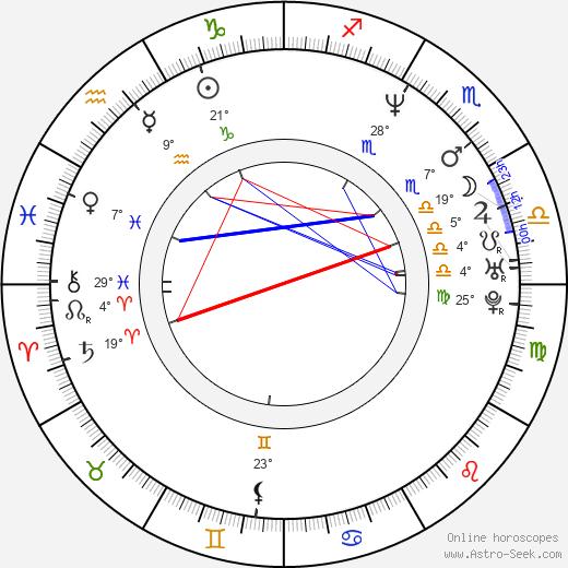 James Merendino birth chart, biography, wikipedia 2020, 2021