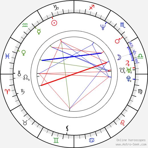James Merendino birth chart, James Merendino astro natal horoscope, astrology