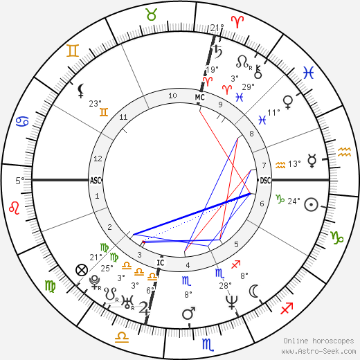 Jason Bateman birth chart, biography, wikipedia 2017, 2018