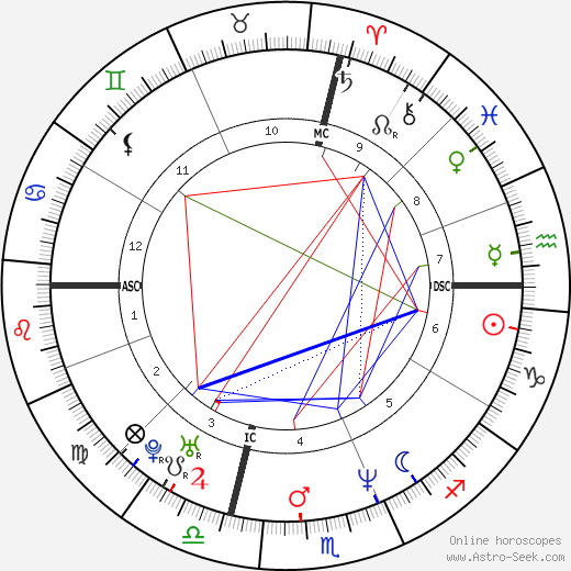 Jason Bateman astro natal birth chart, Jason Bateman horoscope, astrology