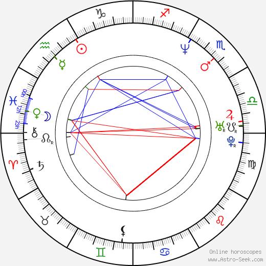 John Ducey birth chart, John Ducey astro natal horoscope, astrology