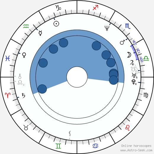 John Rebel wikipedia, horoscope, astrology, instagram