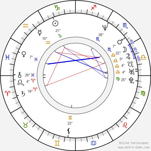 John Rebel birth chart, biography, wikipedia 2018, 2019
