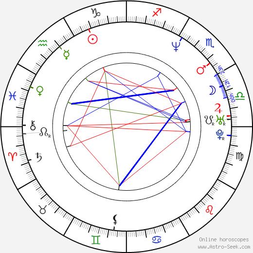 John Rebel astro natal birth chart, John Rebel horoscope, astrology