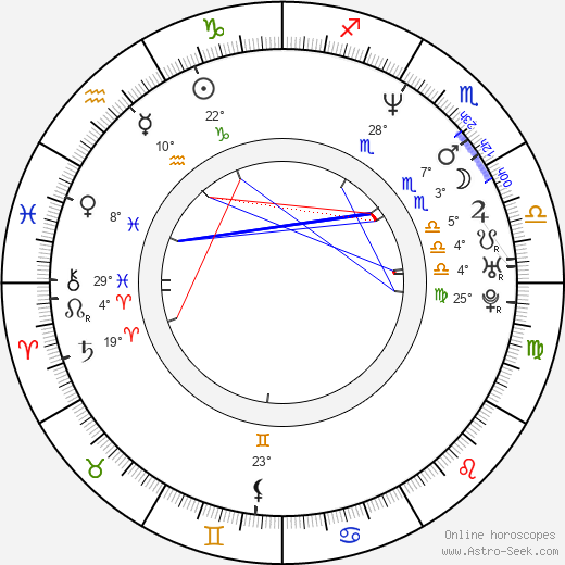 Jolana Voldánová birth chart, biography, wikipedia 2019, 2020