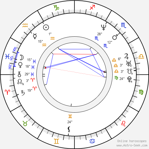 Karina Lombard birth chart, biography, wikipedia 2020, 2021