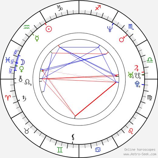 Karina Lombard birth chart, Karina Lombard astro natal horoscope, astrology