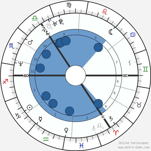 Katja Keßler wikipedia, horoscope, astrology, instagram