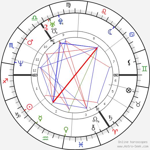 Katja Keßler birth chart, Katja Keßler astro natal horoscope, astrology
