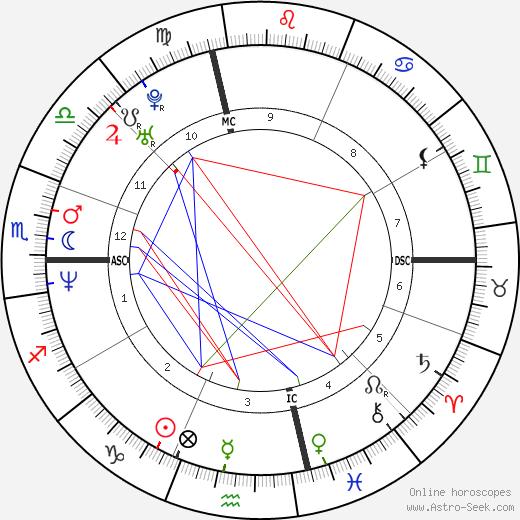 Kevin Foster день рождения гороскоп, Kevin Foster Натальная карта онлайн